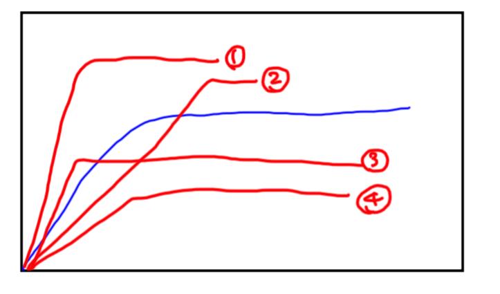 反応速度グラフ