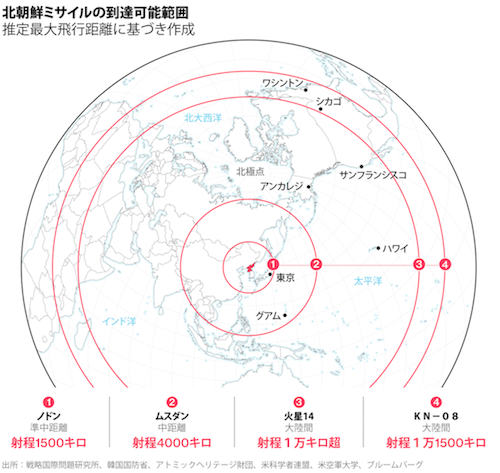 北朝鮮ミサイル範囲