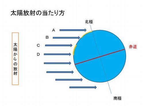 太陽放射の当たり方.jpg