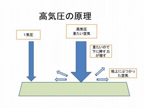 高気圧の原理.jpg