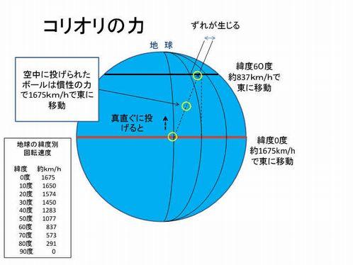 コリオリの力2.jpg