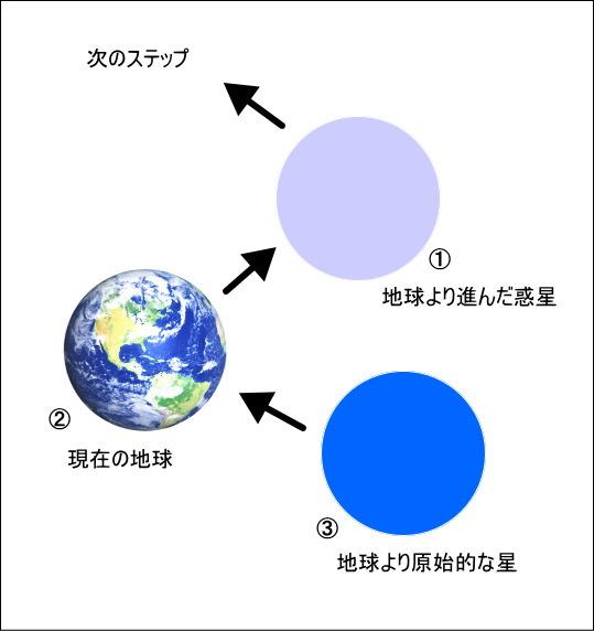 地球のアセンション図