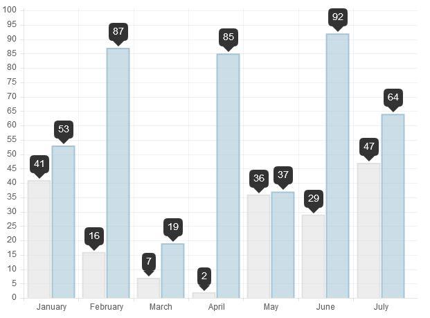 chart.js bar chart