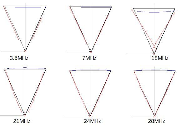 デルタループ17m平衡駆動電流分布一覧