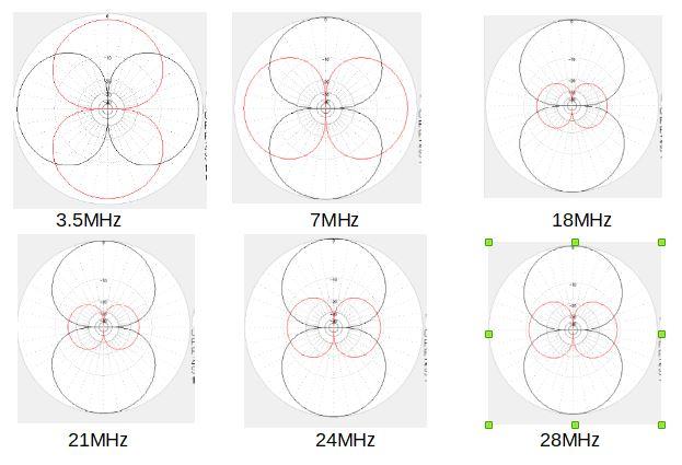 デルタループ17m平衡駆動水平パターン一覧