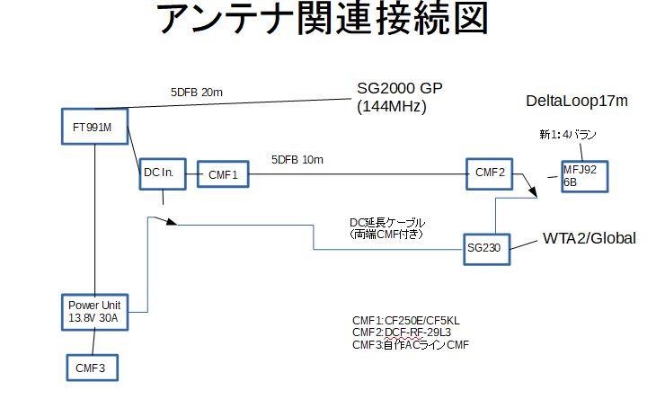 アンテナ関連接続図