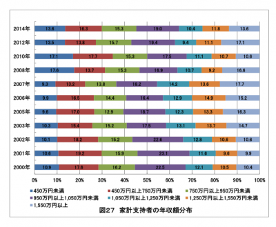 2015年(第65回)学生生活実態調査