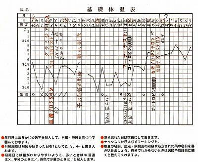 基礎体温表例1
