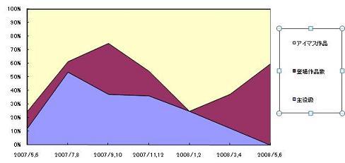 律子誕生祭用グラフ
