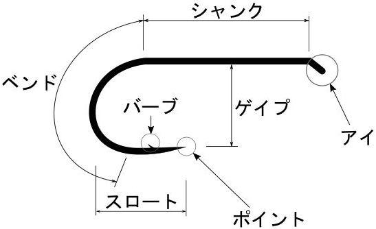 フライフックの各部位の説明 入門