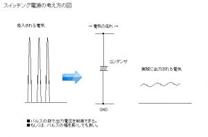 EeePC(Eee PC)の純正フル互換のAC電源を作るその2