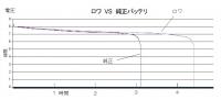 EeePC(Eee PC) ROWA 大容量バッテリ6600mAHの測定グラフ