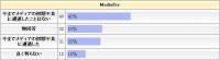 SDHC,CFのメディアエラーのアンケート調査の結果