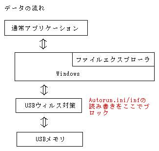 USBウィルスを遮断するメカニズム