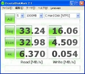 ASUS Eee PC・EeePC901のベンチマーク結果、リード