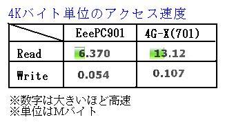 ASUS Eee PC・EeePC901VS701のベンチマーク結果の抄訳