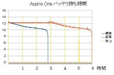 Acer 日本エイサー Aspire One ・ Eee PC 901,4G-Xとの比較2バッテリの持ち時間4