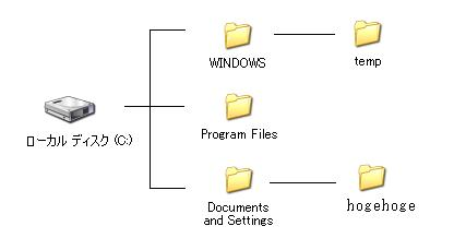Eee PC 901 Cドライブの拡張方法詳細、Windowsの構成