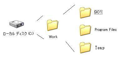 Cドライブにダイナミックボリュームをマウントする準備画像