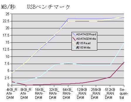 ADATA トランセンド ベンチマーク 比較結果 16GB 32GB