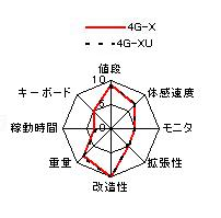 Eee PC 4G-X(U)の特性グラフ 価格 重量 速度 バッテリ持続時間 モニタ キーボード