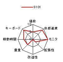 S101の特性グラフ 価格 重量 速度 バッテリ持続時間 モニタ キーボード