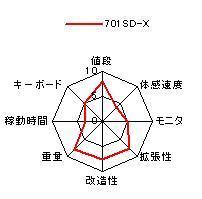 701 SD-Xの特性グラフ 価格 重量 速度 バッテリ持続時間 モニタ キーボード