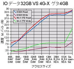 IOデータ 32GB SSD ベンチマーク 結果