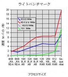 IOデータ 32GB SSD ベンチマーク Eee PC 4G-X 701 比較
