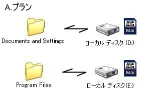 f2d ユーティリティ Cドライブ ワンタッチで減量 レジストリ不要 ワンボタン操作 Program Files Documents and Settings を移動 変更 削除を支援2