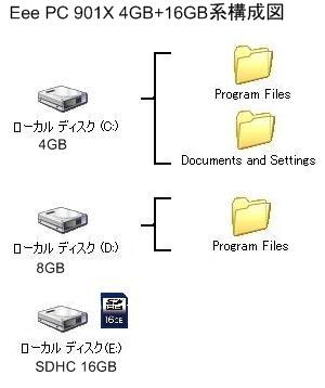 f2d ユーティリティ Cドライブ ワンタッチで減量 レジストリ不要 ワンボタン操作 Program Files Documents and Settings を移動 変更 削除を支援 1