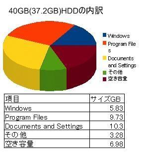 f2d ユーティリティ Windows XP Cドライブ 減量 ダイエットの実際、デスクトップでのテスト