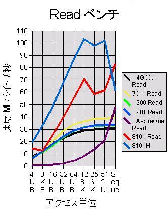 歴代ネットブックのHDD ベンチ 比較 Read