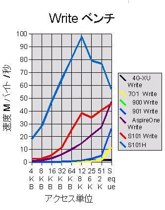 歴代ネットブックのHDD ベンチ 比較 Write