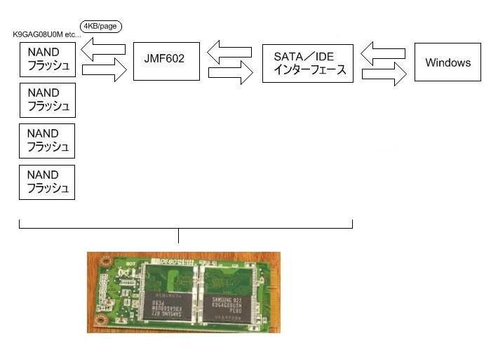 SSD プチフリを追跡する 構造から見たプチフリ現象2