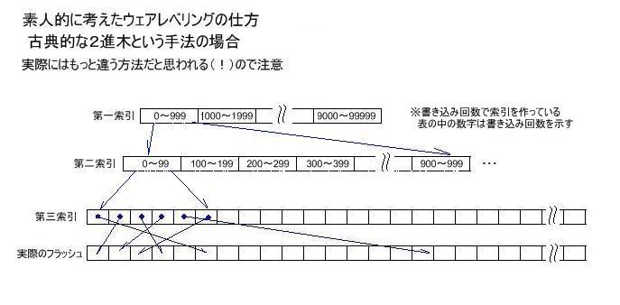 SSD プチフリを追跡する 構造から見たプチフリ現象 ウェアレベリングの一つの実装例