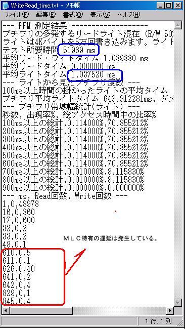 SSDによる書き込み連続テスト