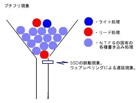 プチフリ現象のシンボリック図