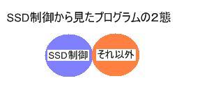 SSDからみたプログラムのモードの分類