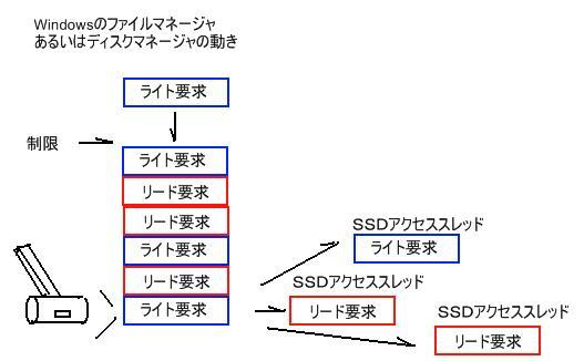 ファイルマネージャの構造予想図