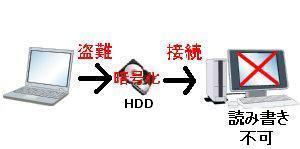 PeopleLock 内蔵HDD 暗号化 盗難 セキュリティ