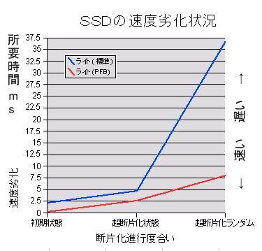 SSD 断片化による速度劣化