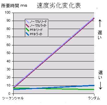 プチフリ対策 原因 解消 SSD 高速化 プチフリを測定する