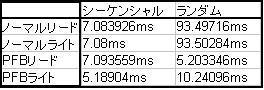 プチフリ対策 原因 解消 SSD 高速化 グラフ1