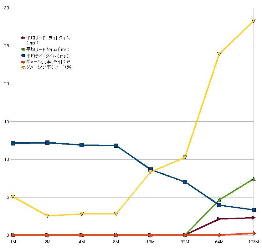 PFB 0.8 SSD 高速化 プチフリ対策 EeePC