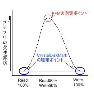 プチフリの発生曲線その1
