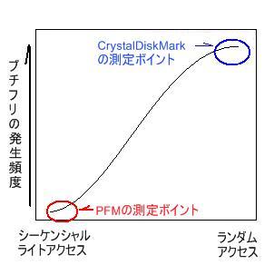 プチフリの発生曲線その2