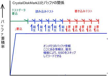 SSD 高速化 CrystalDiskMark ベンチマーク そのメカニズム2
