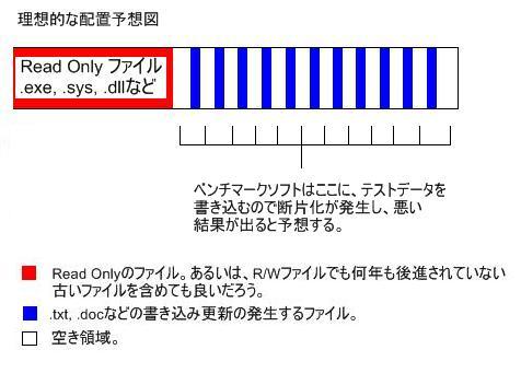 プチフリの起きないデフラグ配置図