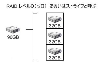 RAID0 ストライプ による 構成